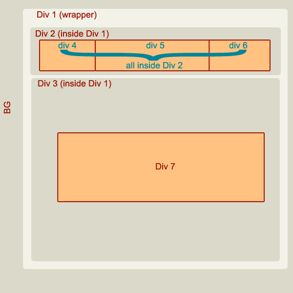html - DIVs inside another DIV inside another DIV with CSS - Stack Overflow