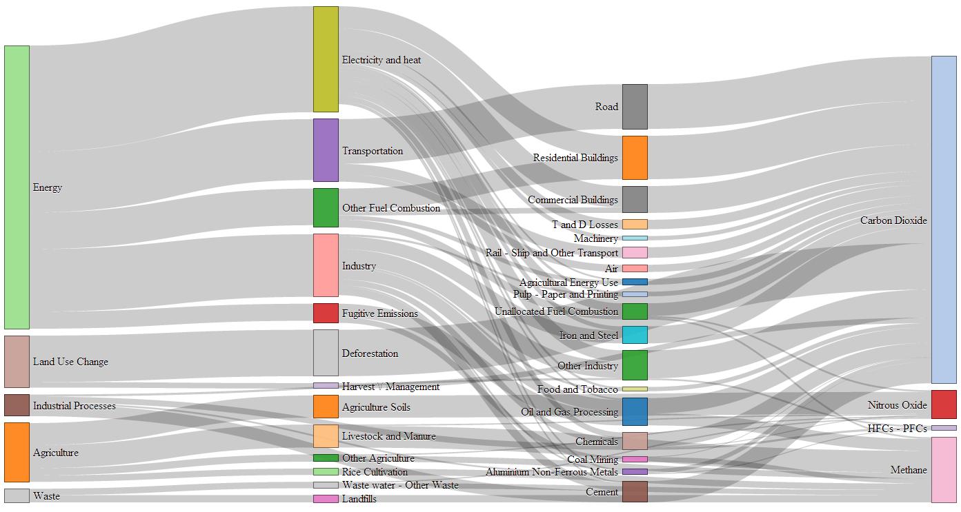 Filtering Data For D3 Js Sankey Diagrams