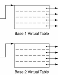 virtual table layout of mi multiple inheritance also oop stack rh stackoverflow