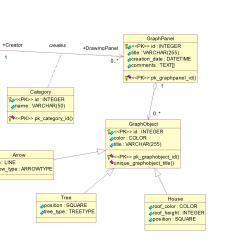 How To Write Class Diagram Troy Bilt Pony Mower Parts Postgresql Violates Foreign Key Constraint Database