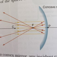 Reflection Ray Diagram Ks3 2001 Honda Civic Engine Does Reflected Light From A Concave Mirror