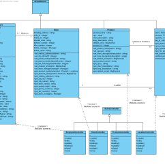 Create Class Diagram From Java Code 2005 F150 4x4 Wiring Ruby On Rails Creating A To Model Mvc