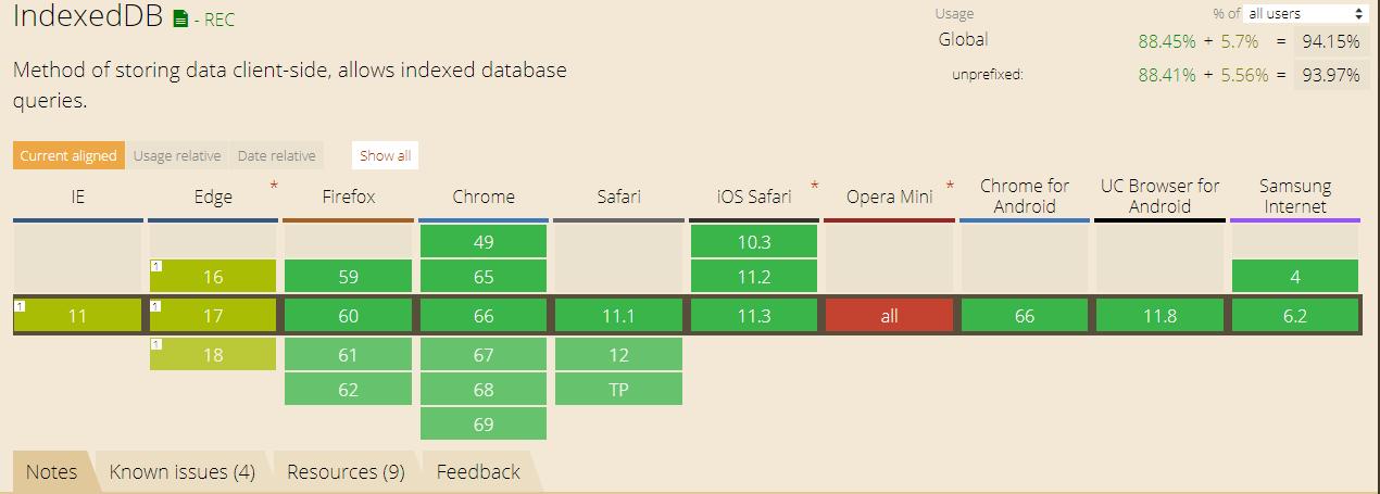 javascript — JSON Parse / Stringifyのパフォーマンス
