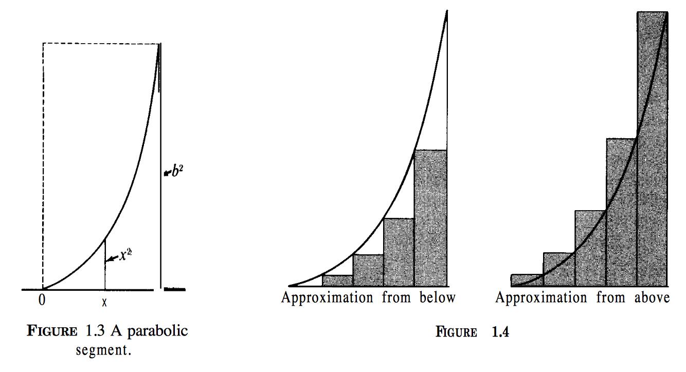 Apostol Calculus volume 1, Archimedes method of finding