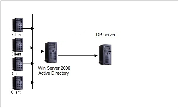 Windows Server 2008 R2, Active Directory, and Oracle