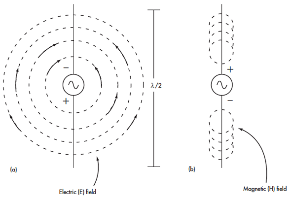 Dipole antenna VS. coil for RF transmission or recieving