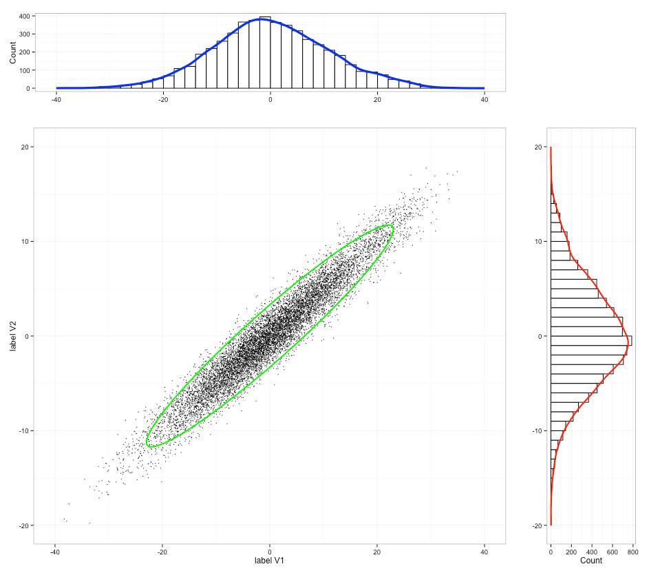 3D plot of bivariate distribution using R or Matlab