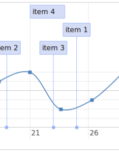 Timelline and graph  combined together also vis js how to draw line graph on timeline using visjs stack rh stackoverflow