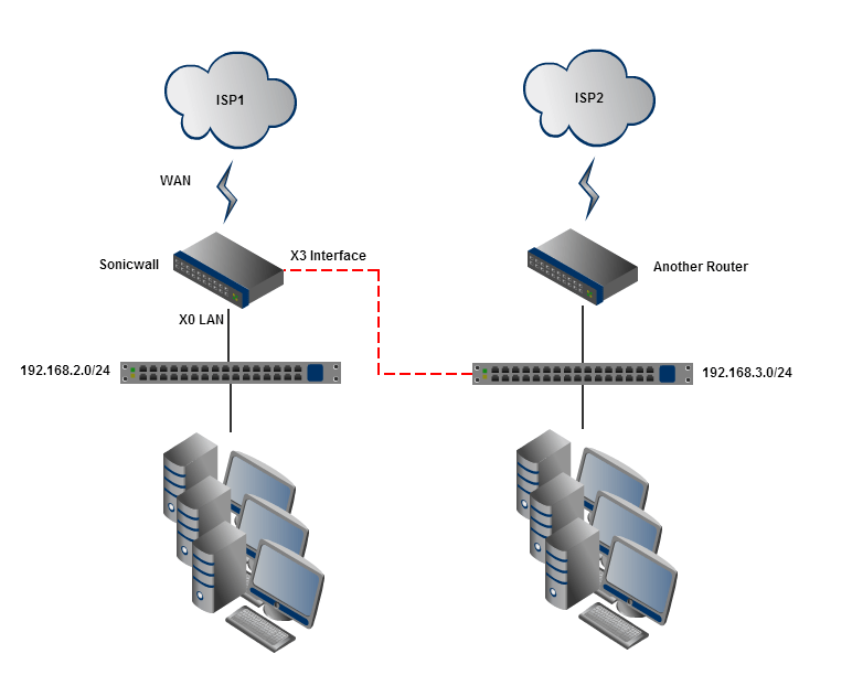 Networking Sonicwall Routing Between Multiple Subnets On