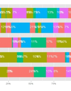 also  how to center stacked percent barchart labels stack overflow rh stackoverflow