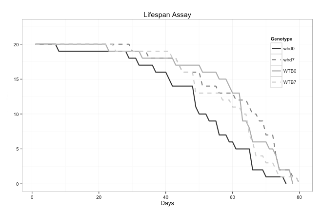 Limit the color variation in R using scale_color_grey