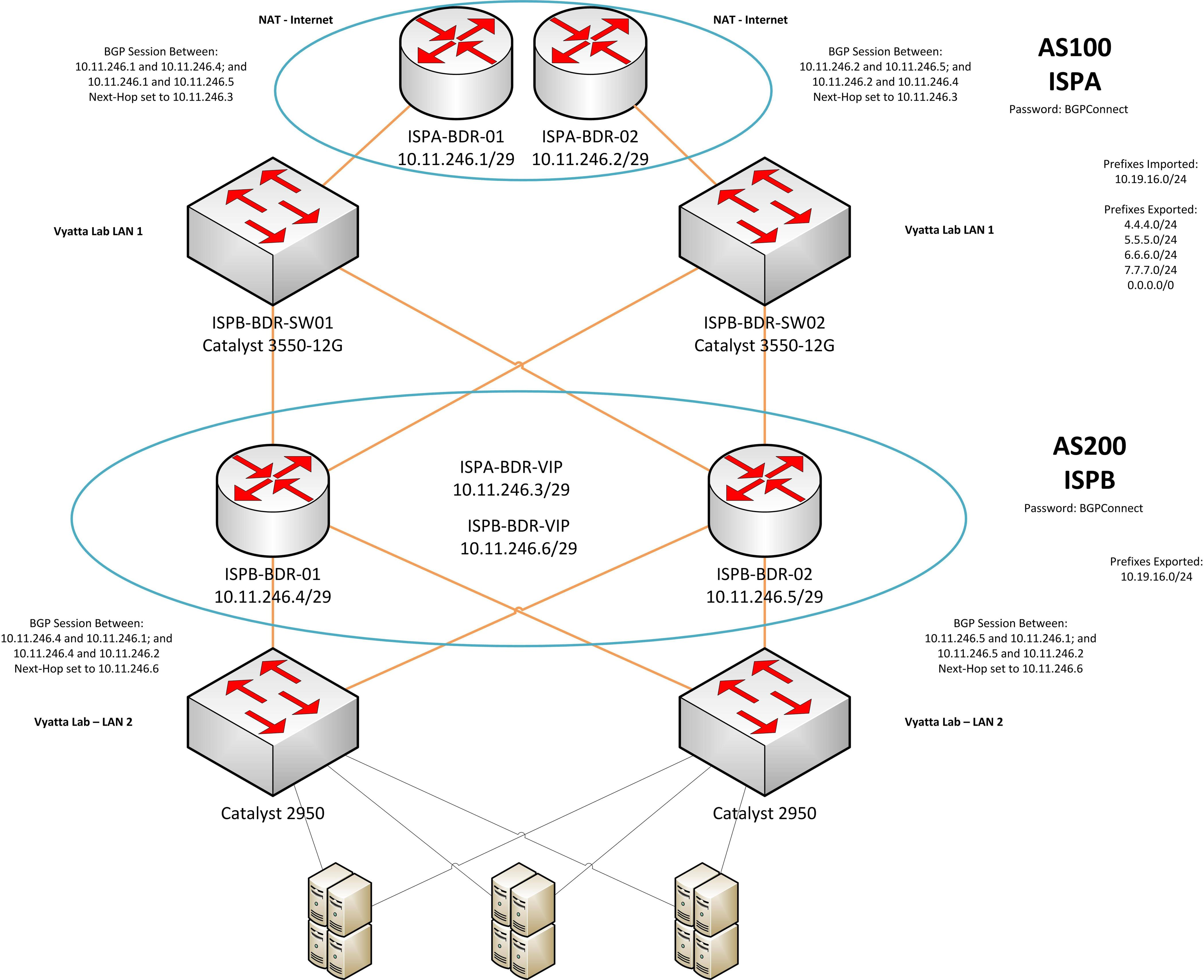 stack diagram virtual environment honda 1 6 vtec engine cisco trying to test a lab vrrp configuration