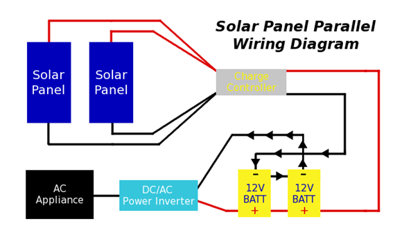 Solar Panel Subsystem Project