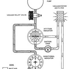 Reading Aircraft Wiring Diagrams Three Way Switch Diagram Ceiling Fan Cessna 172 Fuel System - Imageresizertool.com
