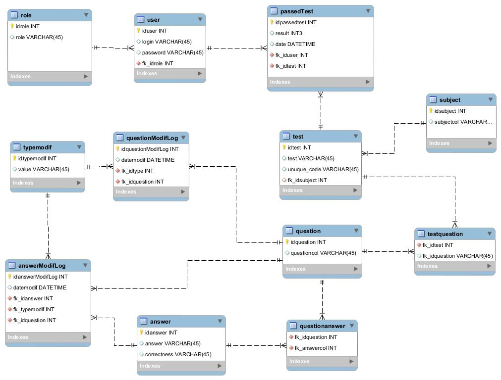 Mysql Save History Editable Data RDBMS Stack Overflow