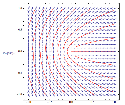 Plotting Why Are These Flow Lines Cut Short