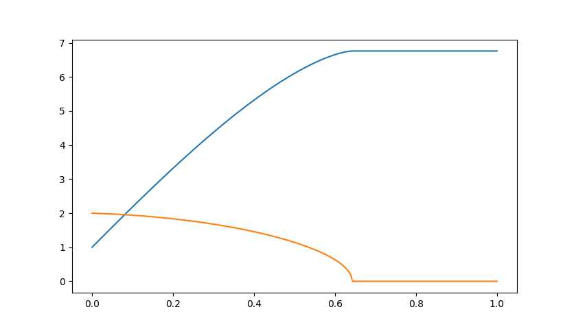 solving two dimension-differential equations in python