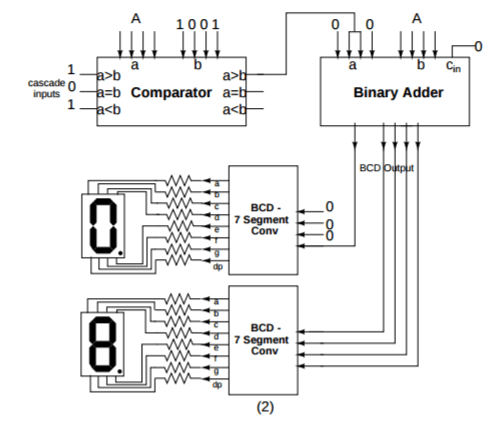 Circuit diagram of 4 bit full adder