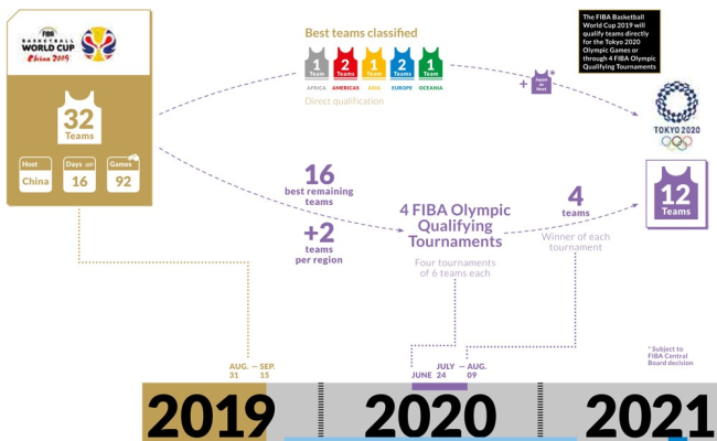 Additional Basketball Qualification Tournaments For 2020