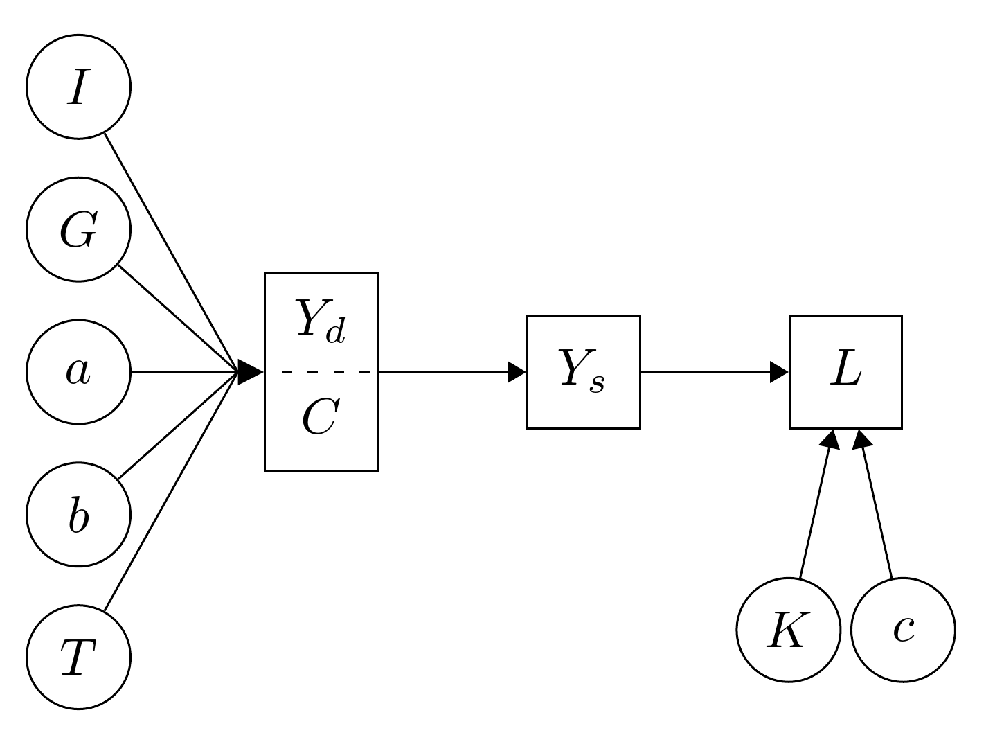 Path Diagram Using Tikz