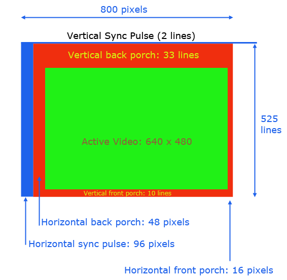 working of crt monitor with diagram suburban rv furnace wiring schematic best site harness video - vga timing sync & porch positions fpga electrical engineering stack exchange