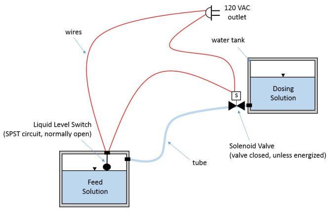 liquid level switch and solenoid valve circuit  electrical