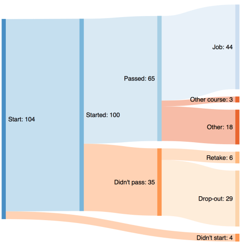 small resolution of sankey diagram