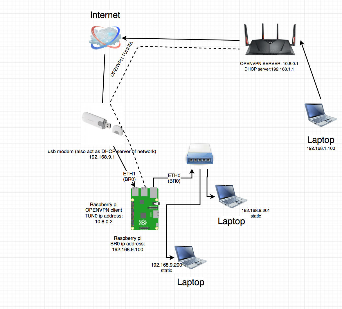 hight resolution of how to connect 2 network over openvpn