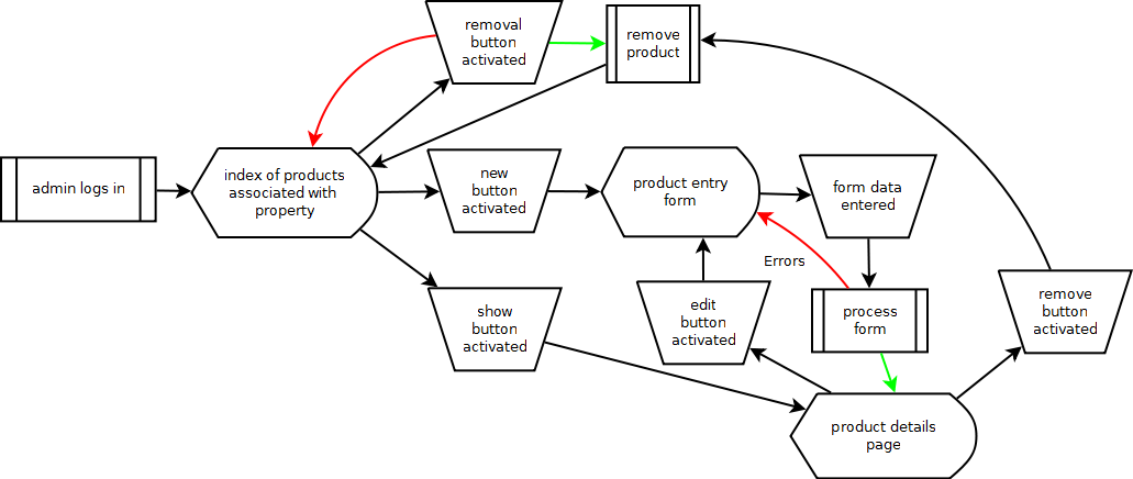 creating a process flow diagram in excel
