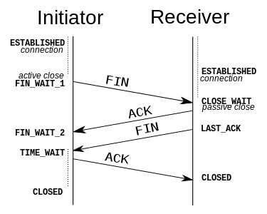 Network Packet Diagram Data Packet Structure Wiring Diagrams