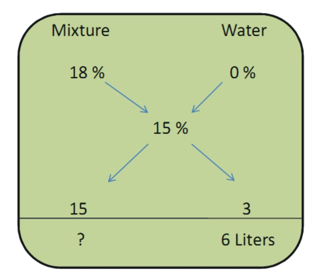 medium resolution of how to draw mixture and allegations diagrams in ms word 2010