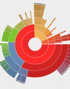 Baobab is there an open source javascript also library multi level pie chart software rh softwarerecsackexchange