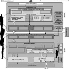 Mvc Struts Architecture Diagram Ford Mondeo Mk4 Abs Wiring Understand Application Stack Overflow Below Is The Arch Image