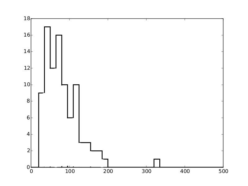 Python Matplotlib: plotting histogram with overlapping