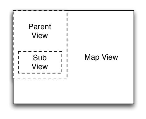 Correct way to handle inter-controller relationships with