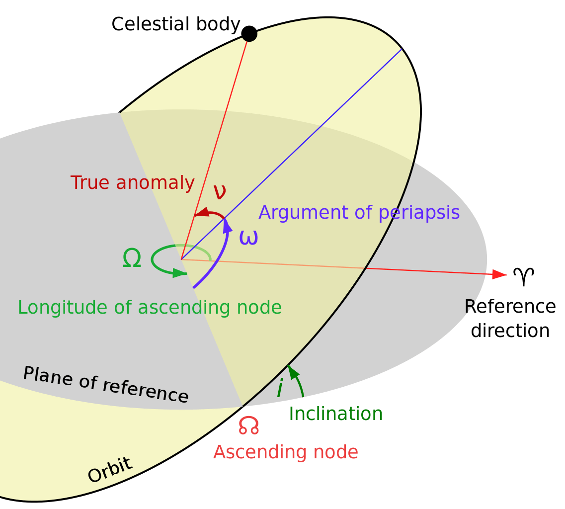 The Free Body Diagram And Coordinate Frame For This System Can Be
