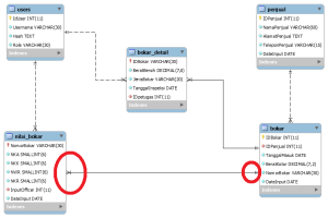 mysql  ER Diagram keeps showing Onetomany relationship