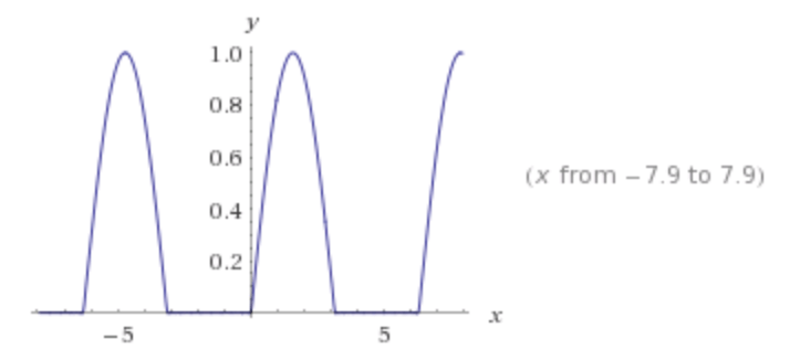 Finding Trigonometric Fourier Series of a piecewise