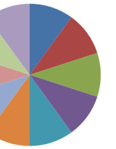 Enter image description here also vector graphics how to draw  circle split in slices super user rh superuser