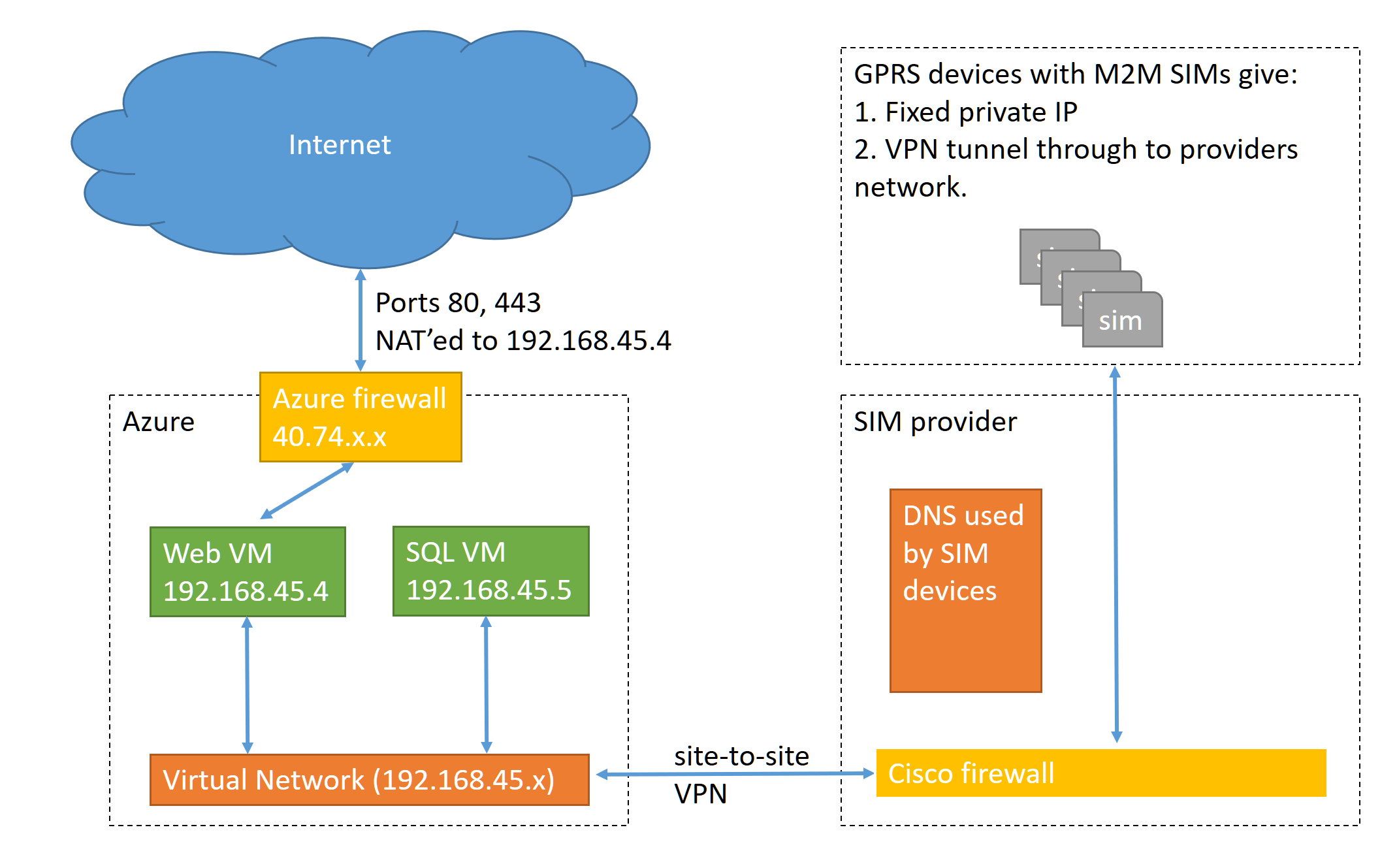 site to vpn network diagram math fraction firewall azure virtual unable