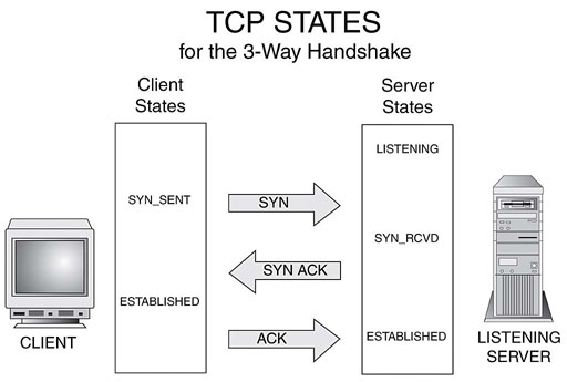 3 way handshake erkl rung melex golf cart wiring diagram networking what is tcp half open connection and closed enter image description here