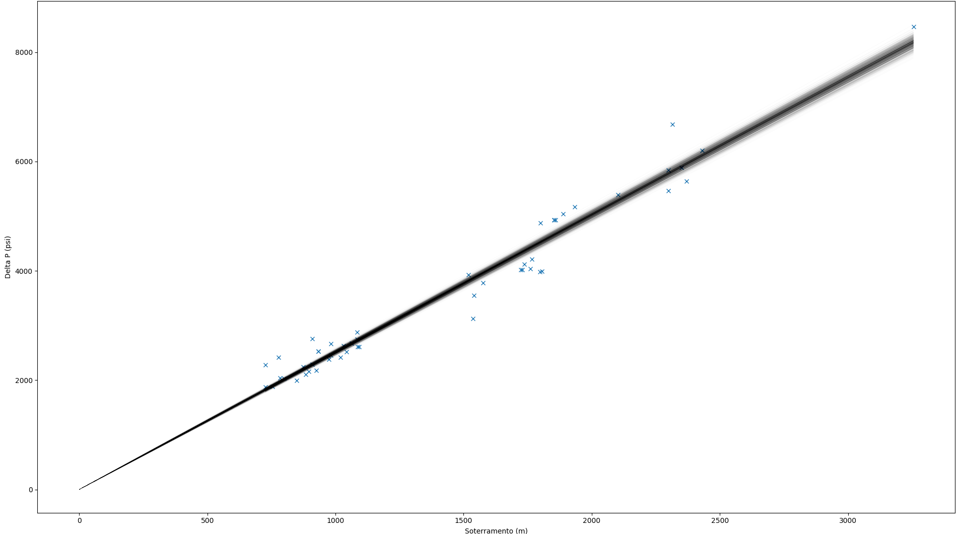 Posterior Predictive Regression Lines In Bayesian Linear Regression Seem To Exclude Most Data