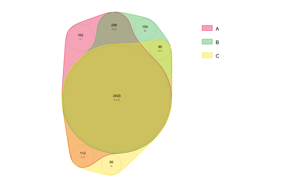 medium resolution of three sets proportional
