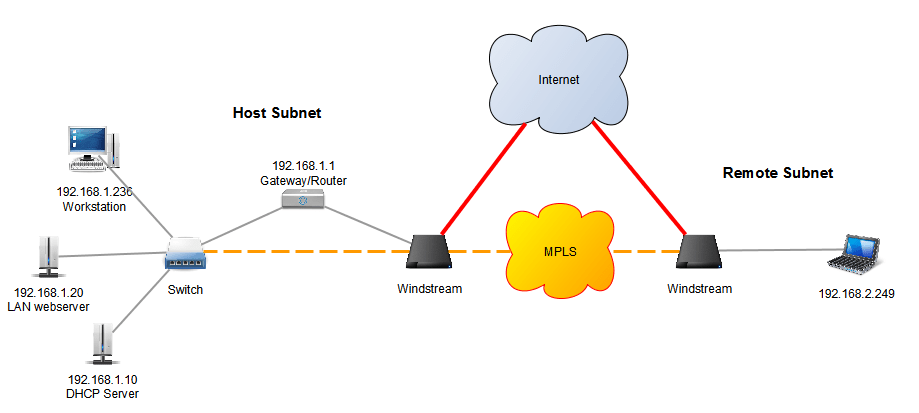 Routing Cannot Load Internal Website Over MPLS Network