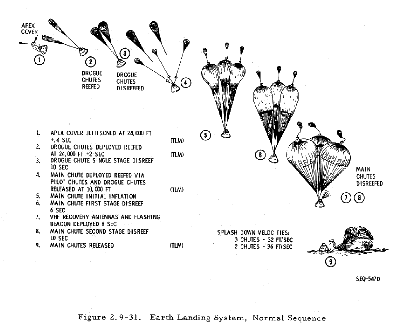 What Was Apollo 11 S Reentry Speed At Parachute Deployment