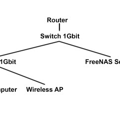 network diagram i would like to reach transfer speeds of close to 1gbit s when working between my computer and my server is the slow router speed an issue  [ 2200 x 1185 Pixel ]