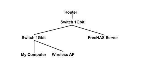 small resolution of network diagram i would like to reach transfer speeds of close to 1gbit s when working between my computer and my server is the slow router speed an issue