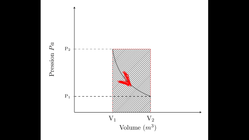 small resolution of isothermal transformation