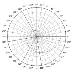 360 Degree Circle Diagram Plant Root Hair Plotting Customizing Finding Intersection Points In Polar Plot 120 190 240 280 320 P Polarplot Goldenratio 2 N Polaraxes Polarticks Range 0 350 10