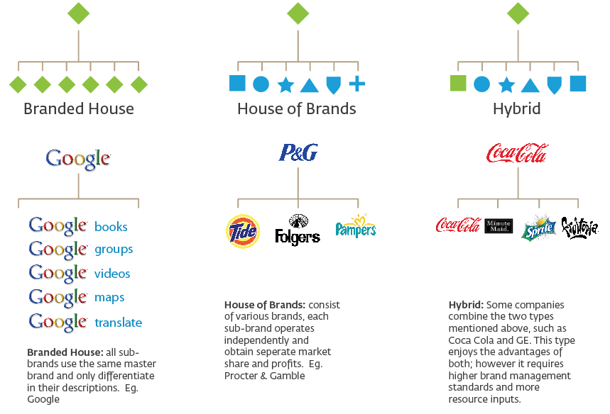 Logo Familiesecosystems  Graphic Design Stack Exchange
